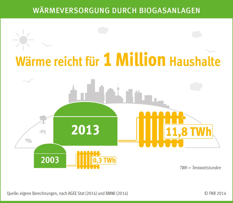 FNR - Heizen mit Biomasse: Bio-Gas-Kessel